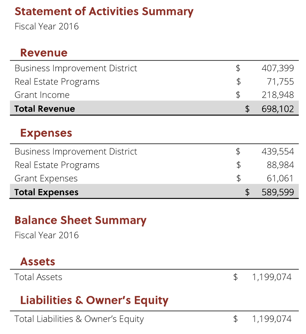 Photo: Roxborough Development Corporation Financial Summary